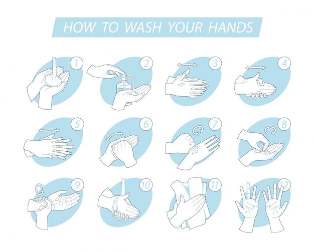 Concetto di igiene. infografica passi come lavarsi le mani correttamente. prevenzione contro virus e infezione.