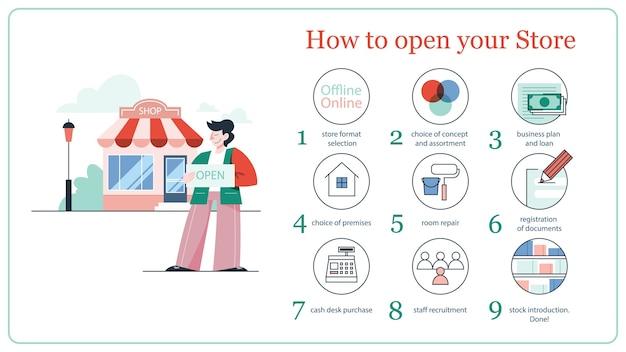 Illustrazione delle istruzioni commerciali per l'apertura di un negozio. concetto di possedere un negozio, diventare proprietario, vendita al dettaglio e proprietà commerciale.