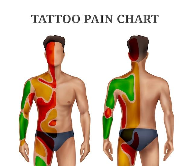 Illustrazione del corpo umano con mappa del dolore del tatuaggio