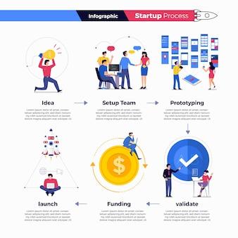Illustrazioni concetto tecnologia avvio azienda processo inizio