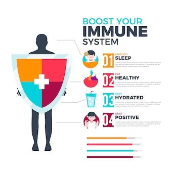 Infografica del sistema di aumento dell'immunità