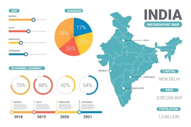 India mappa infografica