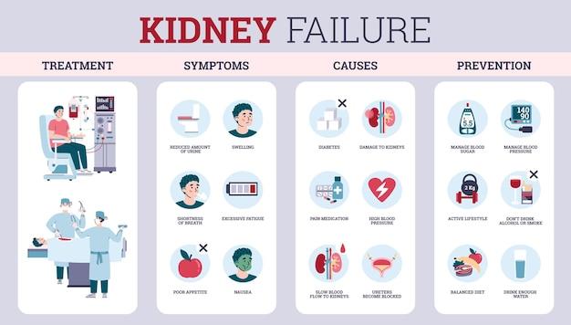 Infiammazione dei sintomi di insufficienza renale e prevenzione illustrazione vettoriale piatta