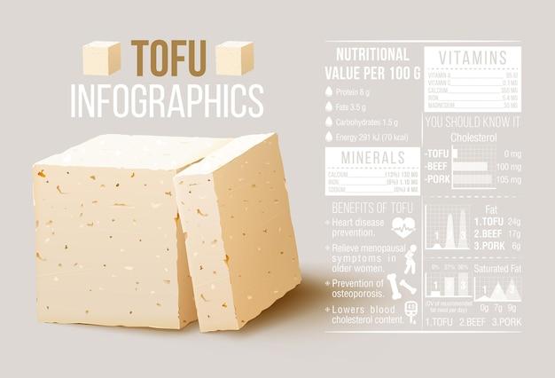 Elementi di tofu infografica