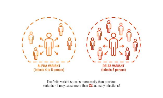 Infografica con variante alpha vs variante delta altamente contagiosa che si diffonde a più persone.