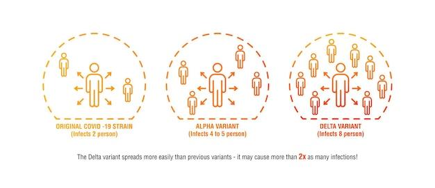 Infografica con il ceppo originale covid 19 variante alpha vs variante delta altamente contagiosa