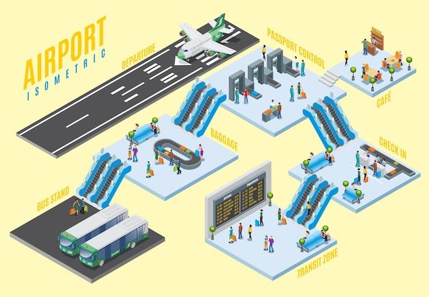 Concetto di sale isometriche dell'aeroporto con zona di partenza dei controlli di sicurezza della zona di transito del caffè di controllo dei passaporti del carosello dei bagagli dell'autobus