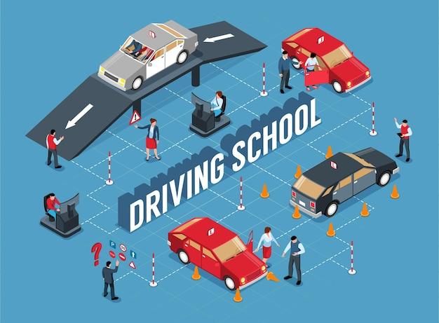 Diagramma di flusso isometrico della scuola guida con isolato di barriere stradali coni automobili e persone con illustrazione del testo
