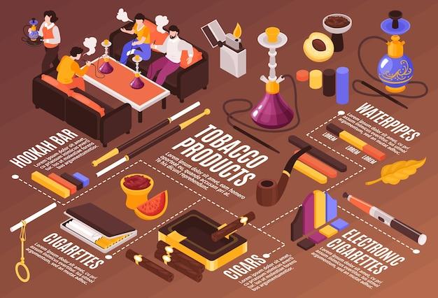Composizione orizzontale del fumo di tabacco narghilè isometrica con didascalie del testo del diagramma di flusso immagini di prodotti di sigarette e persone