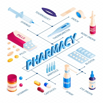 Composizione nel diagramma di flusso della farmacia di medicina isometrica con pillole e vari tipi di farmaci con didascalie di testo modificabili