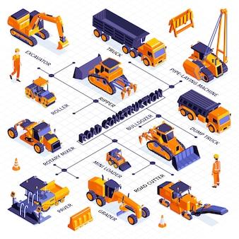 Composizione isometrica nel diagramma di flusso della costruzione di strade con icone isolate di macchinari e linee con illustrazione di didascalie di testo modificabili