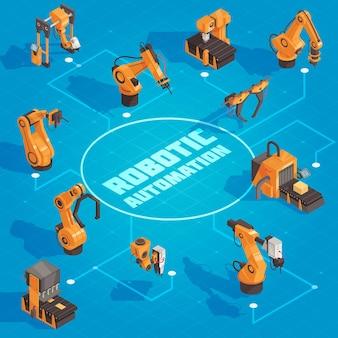 Diagramma di flusso di automazione robot isometrica con frecce e strumenti e bracci robotici in ferro giallo