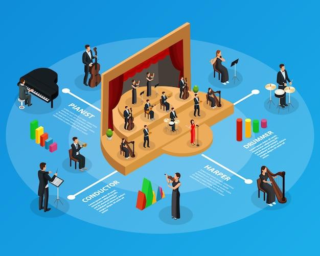 Modello infografico isometrico dell'orchestra sinfonica con musicisti del direttore di spettacolo di opera che suonano strumenti di violoncello di violino di flauto di violino di arpa e strumenti di violoncello isolati