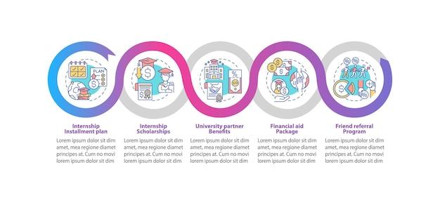 Modello di infografica per il finanziamento della formazione professionale