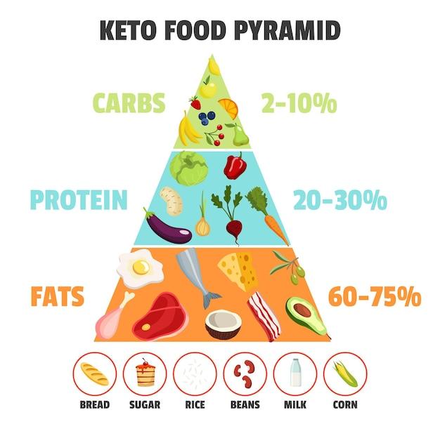 Concetto di dieta cheto. piramide alimentare che mostra la percentuale di grassi, carboidrati e proteine. cura nutrizionale sana, dieta. diversi tipi di cibo.