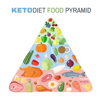 Piramide alimentare dieta chetogenica in stile piano isolato su priorità bassa bianca.