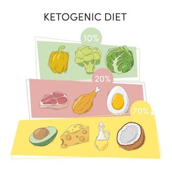 Grafico di dieta chetogenica