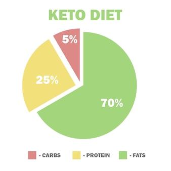 Diagramma di macro di dieta chetogenica, basso contenuto di carboidrati, alto contenuto di grassi sani - illustrazione vettoriale per infografica