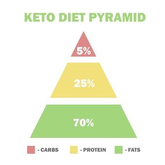 Piramide di macro di dieta chetogenica, basso contenuto di carboidrati, alto contenuto di grassi sani - illustrazione vettoriale per infografica