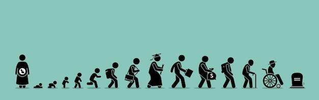 Ciclo di vita e processo di invecchiamento. persona che cresce dal bambino alla vecchiaia.