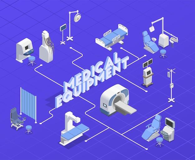 Illustrazione isometrica del diagramma di flusso dell'attrezzatura medica