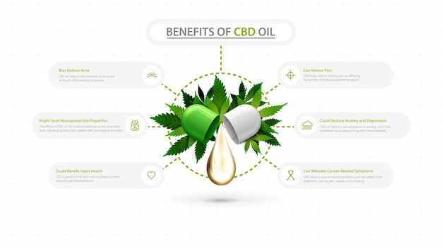 Usi medici per l'infografica dell'olio di cbd