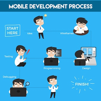Processo di sviluppo mobile illustrazione infografica