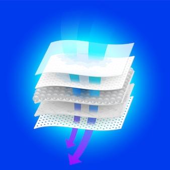 Controllo dell'umidità e ventilazione attraverso materiali multistrato.
