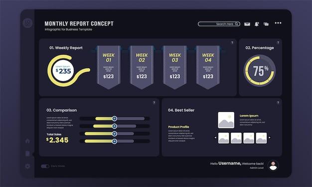 Modello darkmode del dashboard del report mensile