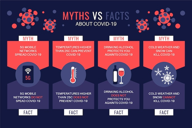 Miti contro fatti sul virus pandemico