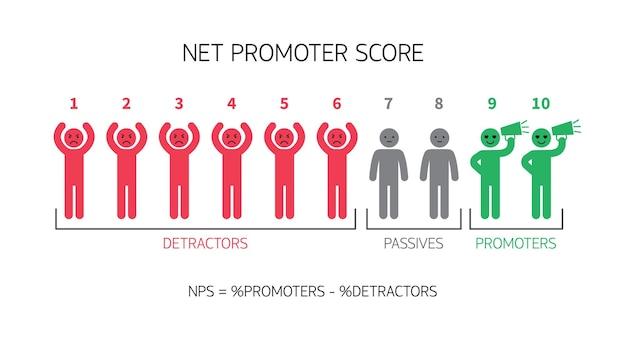 Formula del punteggio del promotore netto per il marketing su internet. infografica nps vettoriale isolato su sfondo bianco