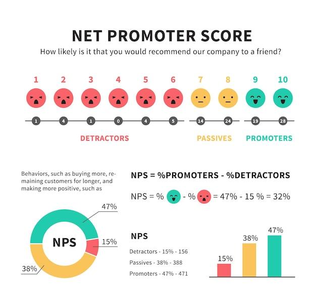 Punteggio netto promotore nps marketing infografica con promotori passivi e detrattori faccina sorridente icone grafiche e grafici illustrazione vettoriale isolato su bianco