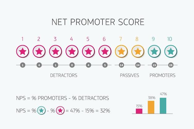 Scala del punteggio del promotore netto per l'infografica nps vettoriale di marketing su internet isolata su sfondo bianco