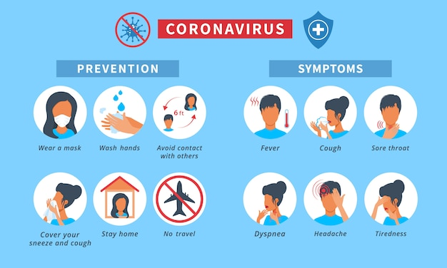 Novel coronavirus 2019-ncov infografica con sintomi e suggerimenti per la prevenzione delle malattie. icone di segni di coronavirus come: febbre, tosse, mal di gola, stare a casa, lavarsi le mani