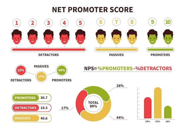 Nps. formula di calcolo del net promoter score. grafico di visualizzazione promotore, passivo e detrattore con icone utente punteggio presentazione marketing e rete promozionale lavoro di squadra vettore piatto infografica