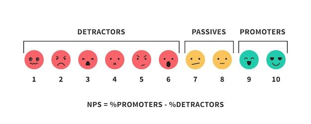 Scala nps e formula promozione punteggio marketing e reti promozionali lavoro di squadra infografica illustrazione vettoriale isolato su bianco
