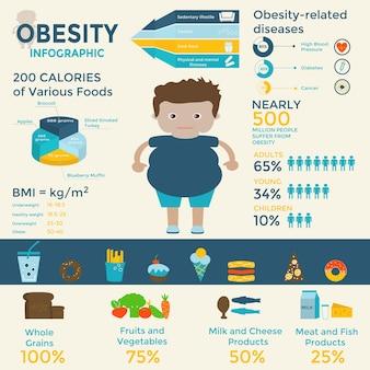 Modello di infografica obesità: fast food, stile di vita sedentario, dieta, malattie, dimensioni delle porzioni e alimentazione sana. può essere utilizzato per web design, presentazioni, poster, brochure, volantini, riviste.