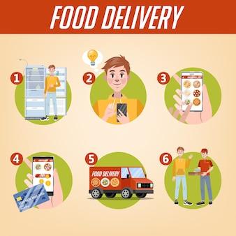 Set di istruzioni per la consegna di cibo online.