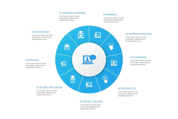 Infografica di formazione online 10 passaggi di progettazione del cerchio. apprendimento a distanza, processo di apprendimento, elearning, icone semplici di seminario