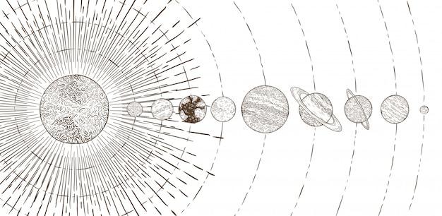 Sistema di pianeti orbitali.