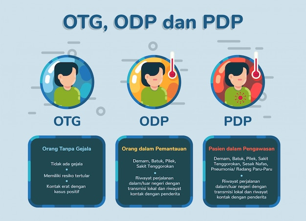 Illustrazione di sospetto otg odp dan pdp o corona