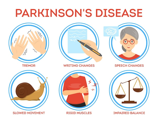 Infografica sui sintomi della malattia di parkinson. idea di demenza e malattia neurologica. tremore e perdita di memoria. illustrazione in stile cartone animato