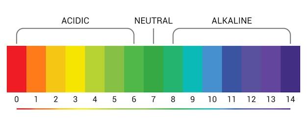 Indicatore di scala ph diagramma grafico misura alcalina acida