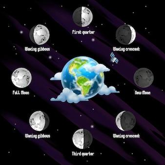 Fasi della luna sullo sfondo