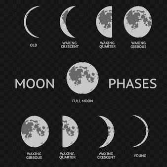 Fasi lunari. intero ciclo di astronomia