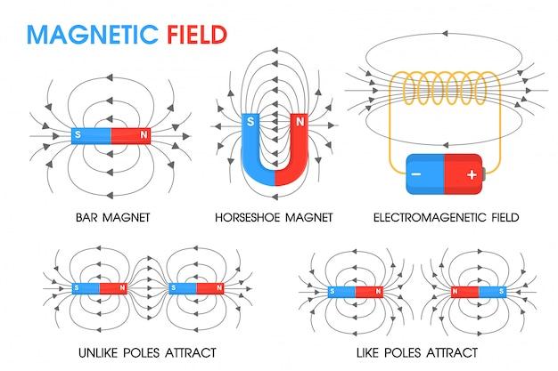 Scienza della fisica sul movimento dei campi magnetici