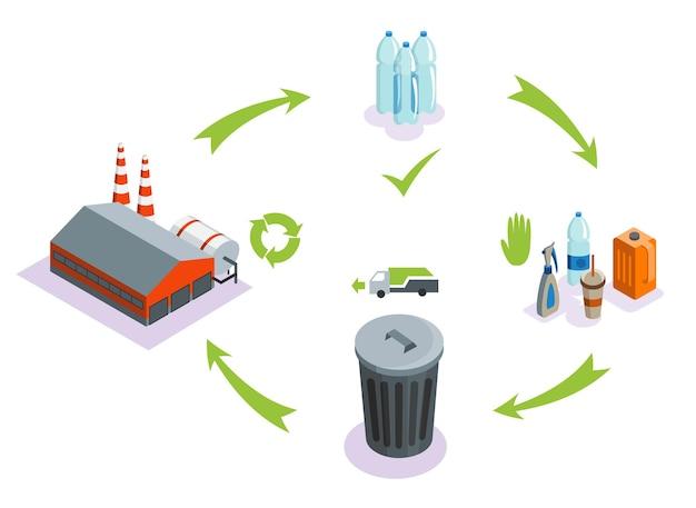 Progettazione dell'illustrazione dello schema del processo di riciclaggio della plastica