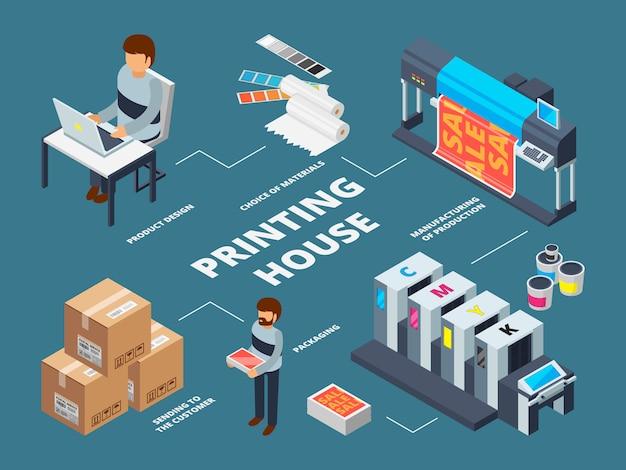 Industria tipografica. immagini isometriche per la produzione di documenti digitali commerciali di macchine offset a getto d'inchiostro