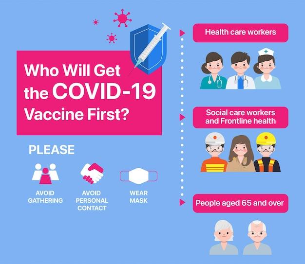 Fase di assegnazione prioritaria per il lancio del vaccino. infografica sul vaccino covid-19.