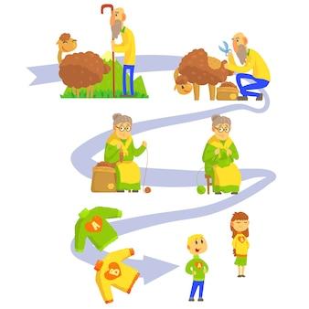 Processo di produzione di lana di pecora e maglieria set di illustrazioni vettoriali